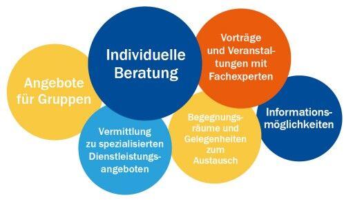 Kreise Sozialstützpunkt